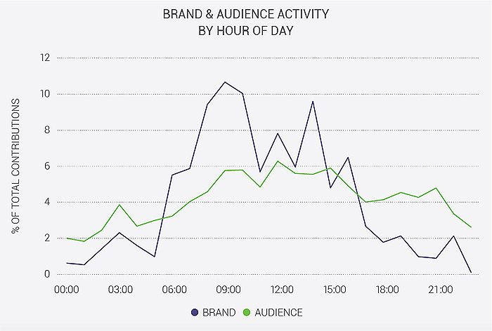 audience_activity_brandwatch