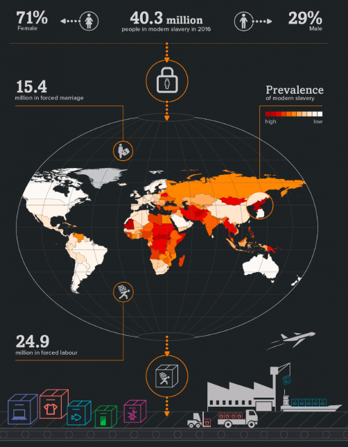 Infografía Global Slavery Index